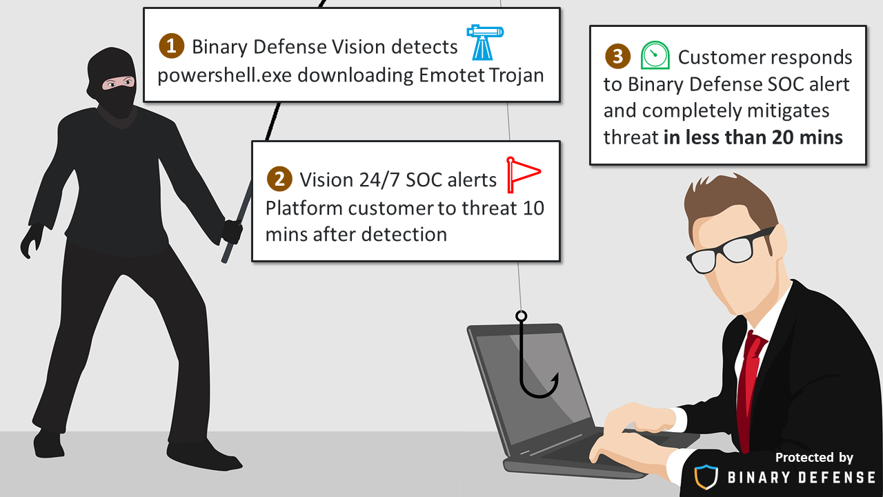 Vision EDR Platform Disrupts Another Phishing Attack Sorry Bad Guys