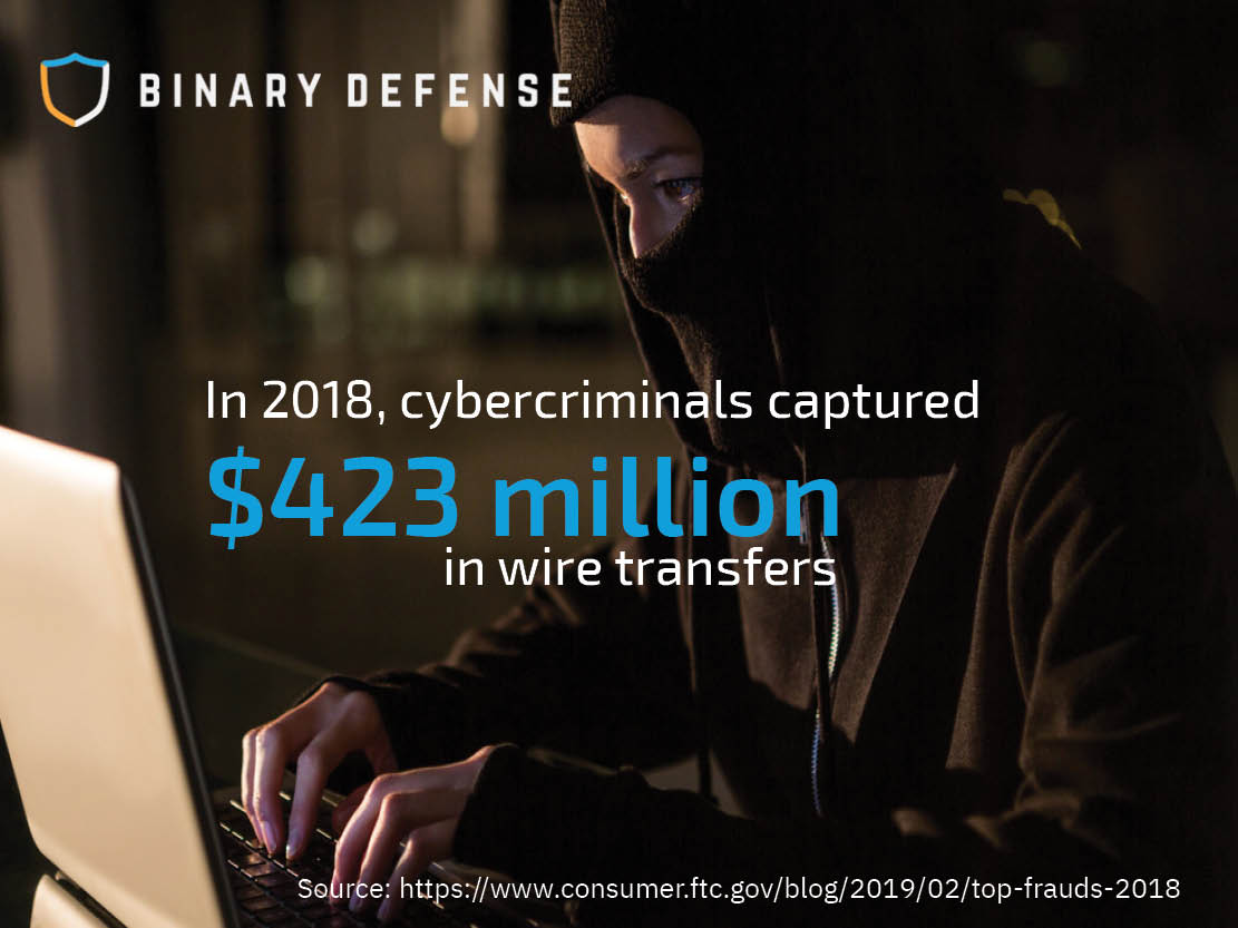 wire fraud by the numbers