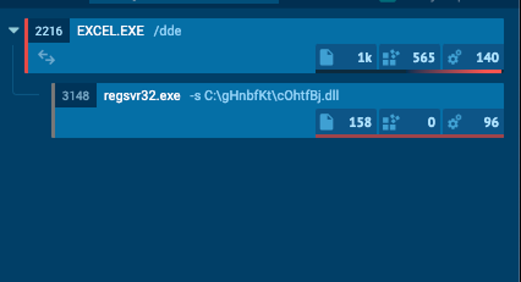 "A process execution tree shows that Excel.exe executed regsvr32.exe with the ""-s"" switch."