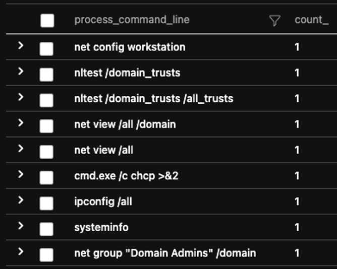 Commands ran on system, displayed using KQL. commands are as follows: net config workstation nltest /domain_trusts nltest /domain_trusts /all_trusts net view /all /domain net view /all cmd.exe /c chcp > &2 ipconfig /all systeminfo net group