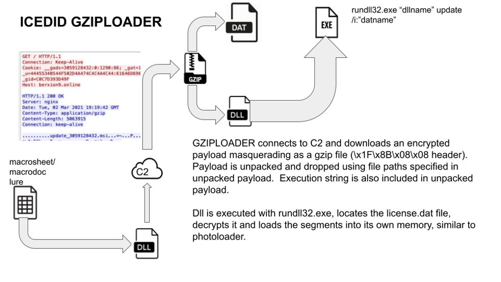 Gziploader execution diagram  GZIPLOADER connects to C2 and downloads an encrypted payload masquerading as a gzip file (\x1F\x8B\x08\x08 header).   Payload is unpacked and dropped using file paths specified in unpacked payload.  Execution string is also included in unpacked payload.  Dll is executed with rundll32.exe, locates the license.dat file, decrypts it and loads the segments into its own memory, similar to photoloader.
